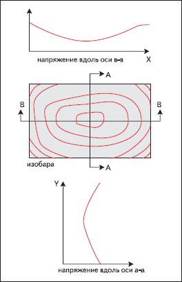 Распределение механического напряжения на кристалле