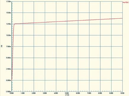 Рис. 4. Выходная характеристика транзистора при фиксированном значении базового тока
