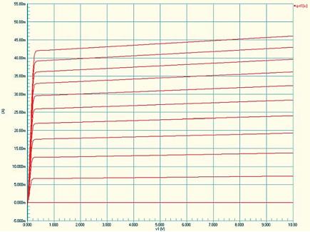 Рис. 5. Семейство выходных характеристик транзистора при разных значениях базового тока