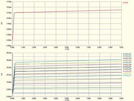 Рис. 7. Семейство выходных характеристик транзистора, полученных в ходе параметрического анализа в Protel DXP
