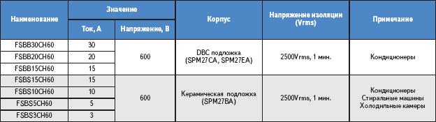 Таблица. Основные технические характеристики SPM модулей в miniDIP корпусе