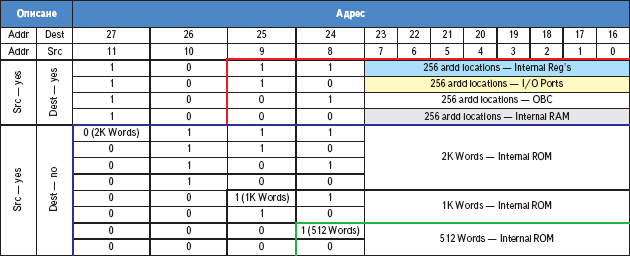Таблица 1. Адресное поле микроконтроллера