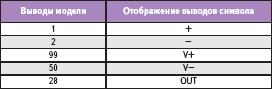 Отображение выводов модели и названия выводов символа