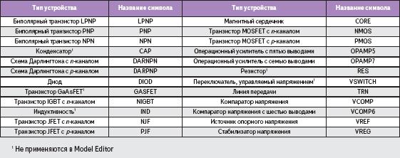 Название стандартных пользовательских символов моделей PSpice