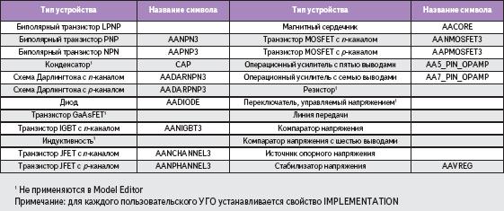 Названия символов для моделей на основе шаблона