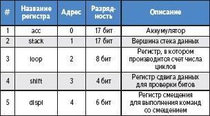Таблица 2. Внутренние регистры микроконтроллера