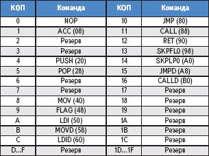 Таблица 3. Группы команд микроконтроллера