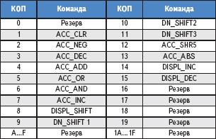 Таблица 4. Подгруппа команд ALU микроконтроллера