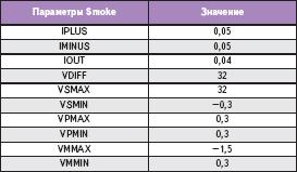 Информация Smoke для ОУ