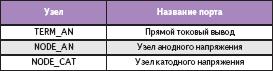 Названия узлов для диода