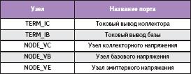 Названия узлов для биполярного транзистора