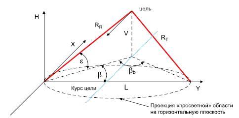 Геометрические соотношения