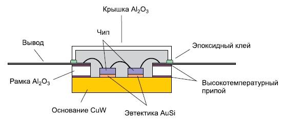 Типовая структура мощного СВЧ LDMOS-транзистора в корпусе