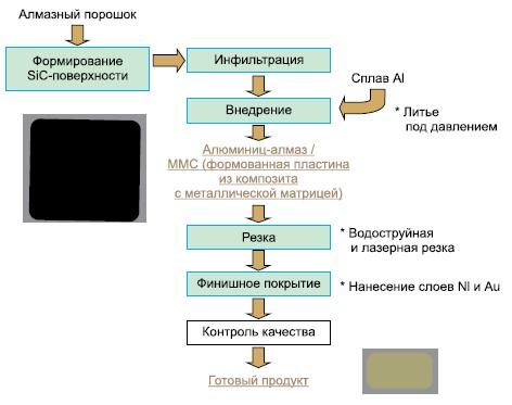 Схема процесса изготовления материала Al-алмаз