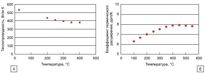 Влияние температуры натеплопроводность и коэффициент термического расширения материала Al-алмаз