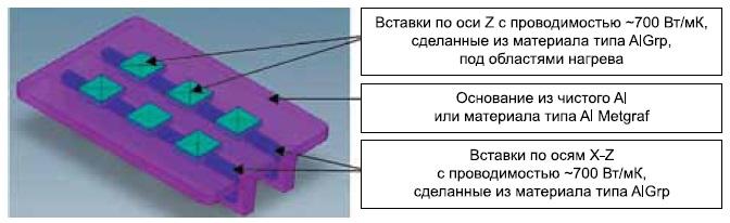 Пример конструкции с комбинированием материалов METGRAF и AlGrp компании MMCC