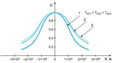Зависимость вероятности обнаружения цели