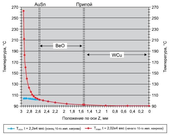 Распределение температуры в структуре мощного СВЧ-транзистора