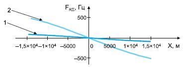 Зависимость доплеровской частоты в просветной области