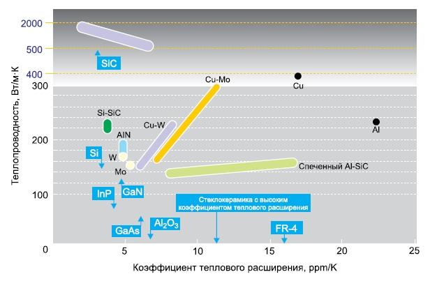 Теплопроводность и коэффициент термического расширения основных материалов силовой и СВЧ-электроники