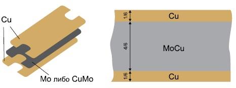 Вид и структура композиционных оснований СВЧ-корпуса