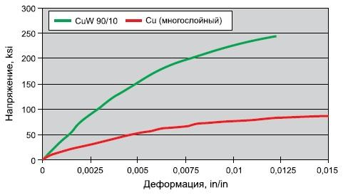 Механические напряжения WCu- и Cu-композита
