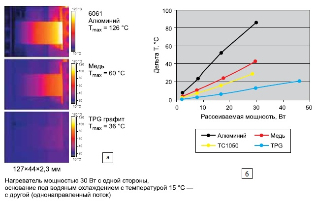 Тепловые преимущества TPG-материала