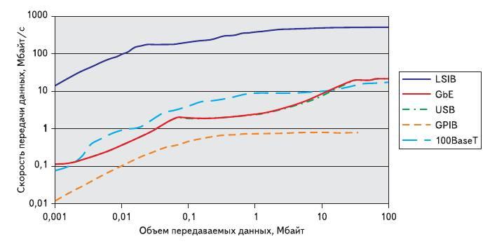 Рис. 2. Скорость передачи данных по различным интерфейсам