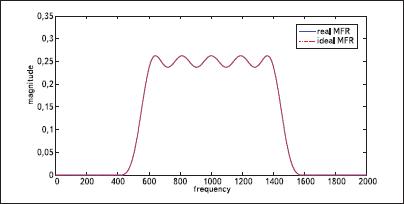 Сравнение практически полученной АЧХ первого канала банка цифровых фильтров и теоретически рассчитанной АЧХ (с учетом сдвига и масштабирования по оси y)