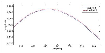Сравнение практически полученной АЧХ первого канала банка цифровых фильтров и теоретически рассчитанной АЧХ (с учетом сдвига и масштабирования по оси y), увеличенный фрагмент