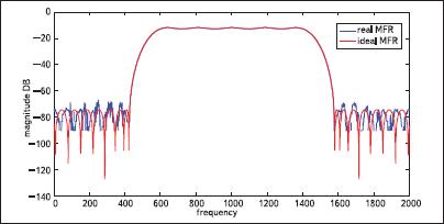 Сравнение практически полученной АЧХ первого канала банка фильтров и теоретически рассчитанной АЧХ (с учетом сдвига и масштабирования по оси y), полулогарифмический масштаб