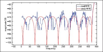 Сравнение практически полученной АЧХ первого канала банка цифровых фильтров и теоретически рассчитанной АЧХ (с учетом сдвига и масштабирования по оси y), полулогарифмический масштаб, увеличенный фрагмент