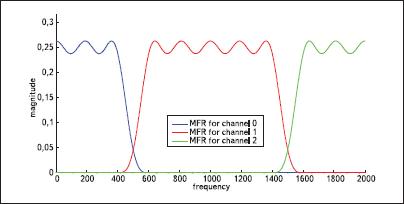 АЧХ банка цифровых фильтров — 3 соседних канала (1, 2 и 3)