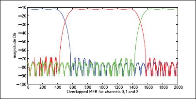АЧХ банка цифровых фильтров в полулогарифмическом масштабе — 3 соседних канала (1, 2 и 3)