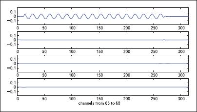 Сигнал на выходе банка цифровых фильтров (каналы 65–68). Тестовый сигнал — синусоиды с частотами 25 050, 25 250, 24 750 и 50 100 Гц (при Fs = 100 кГц)