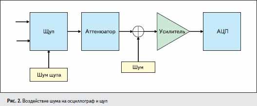Воздействие шума на осциллограф и щуп