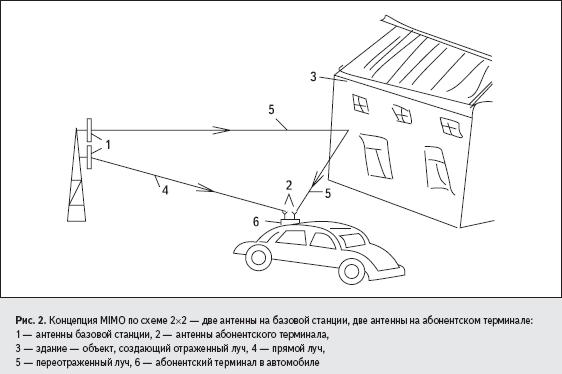 Концепция MIMO по схеме 2×2 — две антенны на базовой станции, две антенны на абонентском терминале
