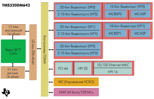 Структура DM642