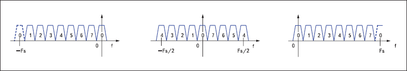 Эквивалентные распределения каналов