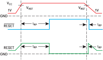 Рис. 3. Временные зависимости сигналов сброса