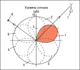 Диаграмма направленности шестилучевой переключательной антенны