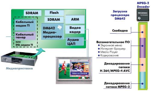 Применение DM64x в медиаприставках
