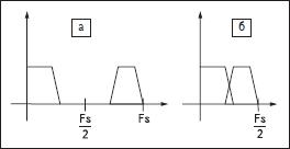 Иллюстрация эффекта наложения при децимации