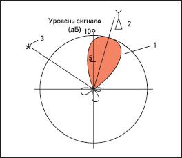 Диаграмма направленности адаптивной антенны