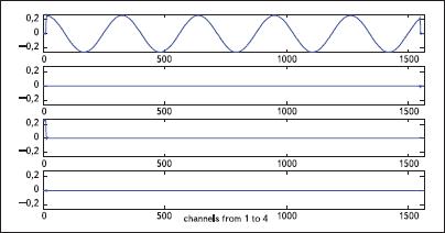 Сигнал на выходе банка цифровых фильтров при подаче тестового гармонического сигнала с частотой 5 Гц