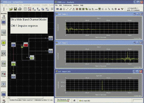 Рис. 5. Схема сверхширокополосного канала связи и результаты моделирования