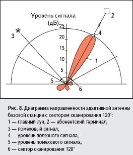 Диаграмма направленности адаптивной антенны базовой станции с сектором сканирования 120°