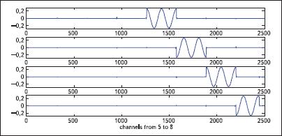 Сигнал на выходе банка фильтров (каналы 5–8) при подаче тестового гармонического сигнала, скачкообразно изменяющего частоту каждые 2 с с шагом Fs/K начиная с частоты 1 Гц (при Fs = 10000, K = 128)