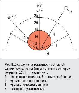 Диаграмма направленности секторной однолучевой антенны базовой станции с сектором покрытия 120°