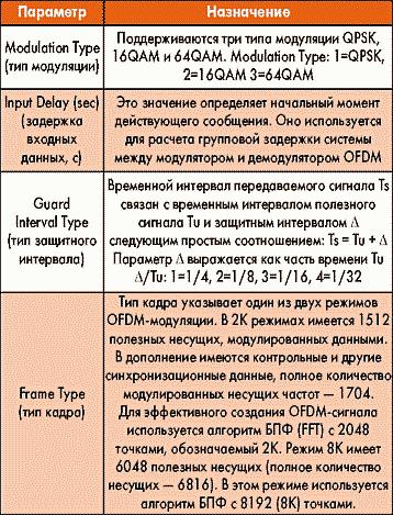 Таблица 1. Параметры элемента BitDint